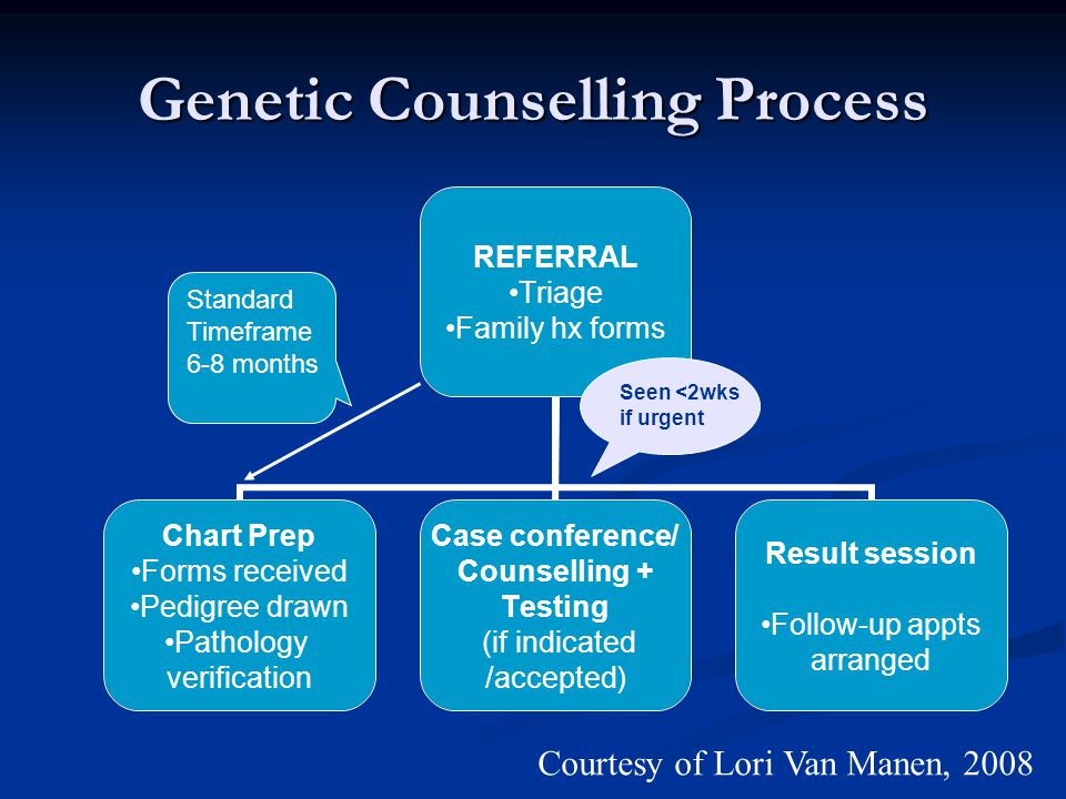 Genetic Counselling Process REFERRAL Triage Family hx forms Chart Prep Forms received Pedigree drawn Pathology verification Case conference/ Counselli