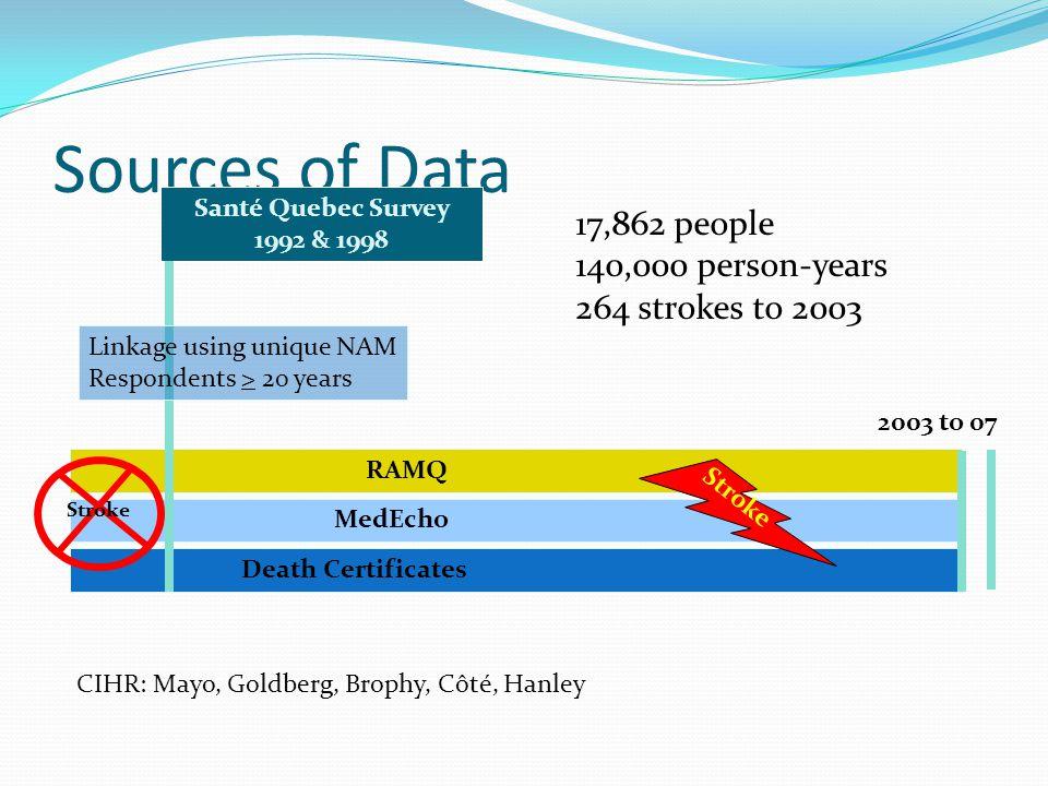 Sources of Data Santé Quebec Survey 1992 & 1998 RAMQ MedEcho Death Certificates 2003 to 07 Linkage using unique NAM Respondents > 20 years Stroke CIHR