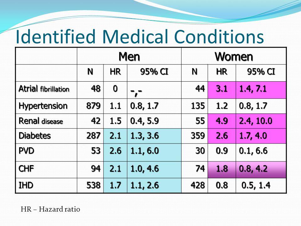 Identified Medical Conditions MenWomen NHR 95% CI NHR Atrial fibrillation 480-,-443.1 1.4, 7.1 Hypertension8791.1 0.8, 1.7 1351.2 Renal disease 421.5