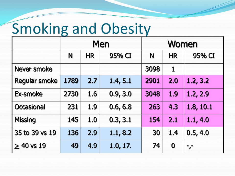 Smoking and Obesity MenWomen NHR 95% CI NHR Never smoke 30981 Regular smoke 17892.7 1.4, 5.1 29012.0 1.2, 3.2 Ex-smoke27301.6 0.9, 3.0 30481.9 1.2, 2.9 Occasional2311.9 0.6, 6.8 2634.3 1.8, 10.1 Missing1451.0 0.3, 3.1 1542.1 1.1, 4.0 35 to 39 vs 19 1362.9 1.1, 8.2 301.4 0.5, 4.0 > 40 vs 19 494.9 1.0, 17.