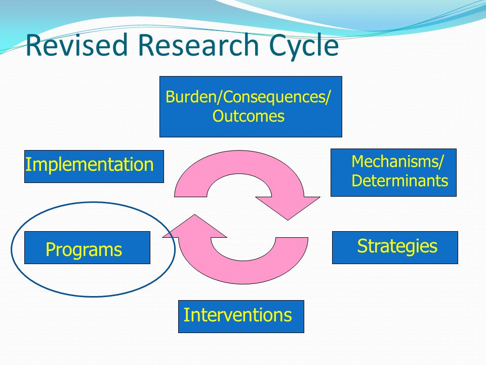 Revised Research Cycle Burden/Consequences/ Outcomes Mechanisms/ Determinants Strategies Interventions Programs Implementation