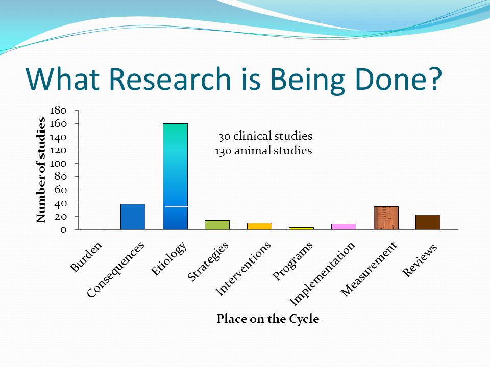 What Research is Being Done 30 clinical studies 130 animal studies