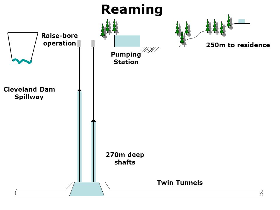 Reaming Cleveland Dam Spillway Raise-bore operation Pumping Station 250m to residence 270m deep shafts Twin Tunnels