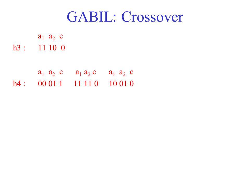 GABIL: Crossover a 1 a 2 c h3 : 11 10 0 a 1 a 2 c a 1 a 2 c a 1 a 2 c h4 : 00 01 1 11 11 0 10 01 0
