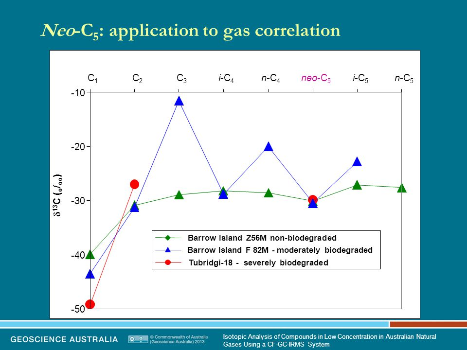 Neo-C 5 : application to gas correlation -50 -40 -30 -20 -10 C1C1 C2C2 C3C3 i-C 4 n-C 4 neo-C 5 i-C 5 n-C 5  13 C ( o / oo ) Barrow Island Z56M non-biodegraded Barrow Island F 82M - moderately biodegraded Tubridgi-18 - severely biodegraded Isotopic Analysis of Compounds in Low Concentration in Australian Natural Gases Using a CF-GC-IRMS System