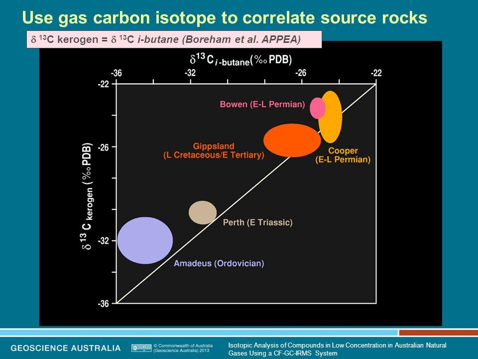 Use gas carbon isotope to correlate source rocks  13 C kerogen =  13 C i-butane (Boreham et al.