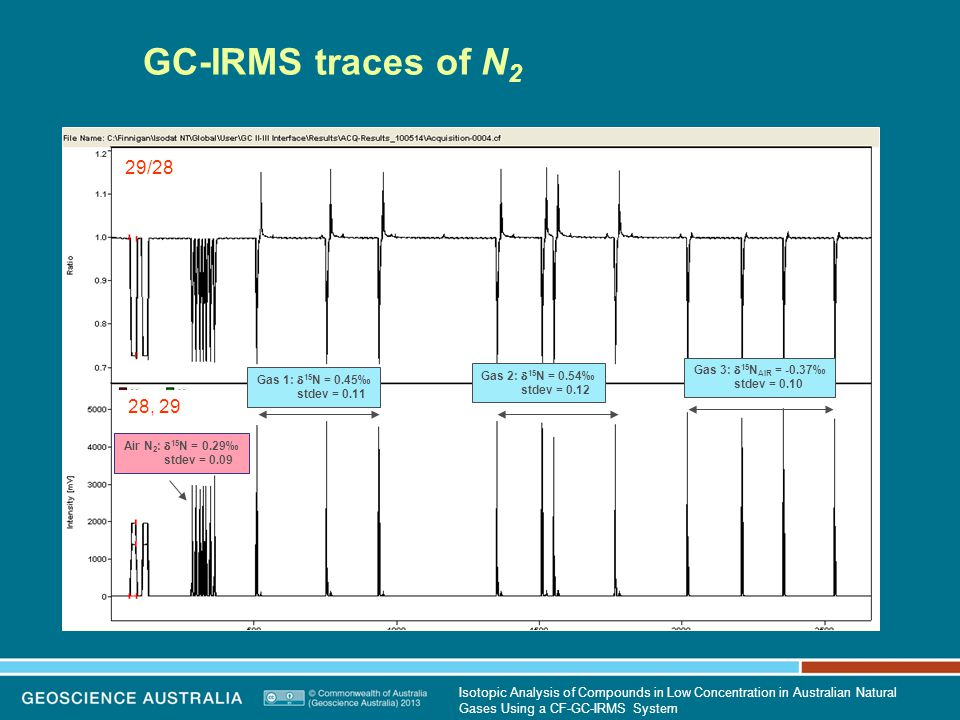 GC-IRMS traces of N 2 29/28 28, 29 Air N 2 :  15 N = 0.29‰ stdev = 0.09 Gas 1:  15 N = 0.45‰ stdev = 0.11 Gas 2:  15 N = 0.54‰ stdev = 0.12 Gas 3:  15 N AIR = -0.37‰ stdev = 0.10 Isotopic Analysis of Compounds in Low Concentration in Australian Natural Gases Using a CF-GC-IRMS System