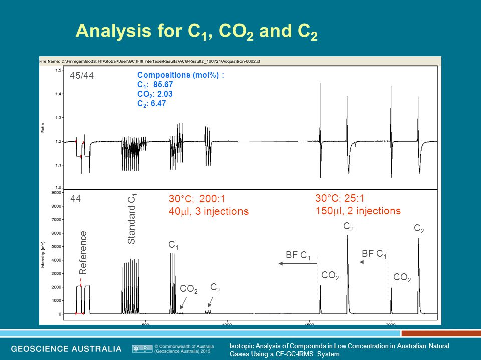 Analysis for C 1, CO 2 and C 2 Reference Standard C 1 CO 2 C2C2 30 °C; 200:1 40  l, 3 injections 30°C ; 25:1 150  l, 2 injections BF C 1 44 45/44 CO 2 C2C2 Compositions (mol%) : C 1 : 85.67 CO 2 : 2.03 C 2 : 6.47 C1C1 CO 2 C2C2 Isotopic Analysis of Compounds in Low Concentration in Australian Natural Gases Using a CF-GC-IRMS System