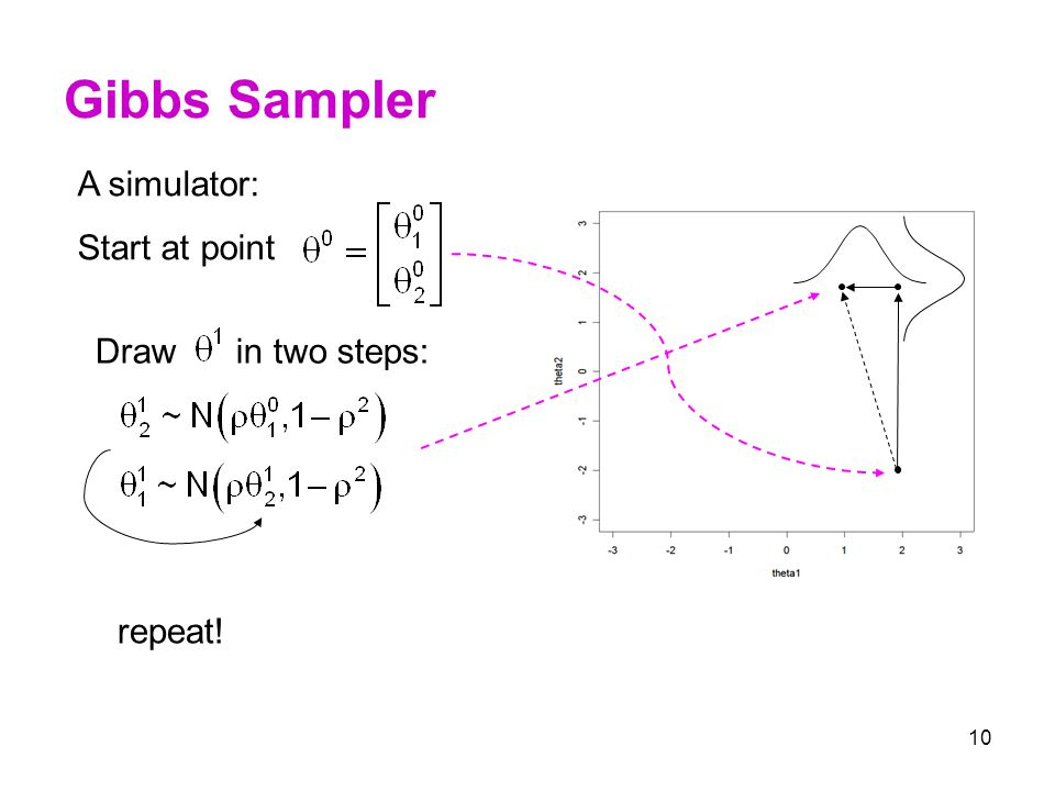 10 Gibbs Sampler A simulator: Start at point Draw in two steps: repeat!
