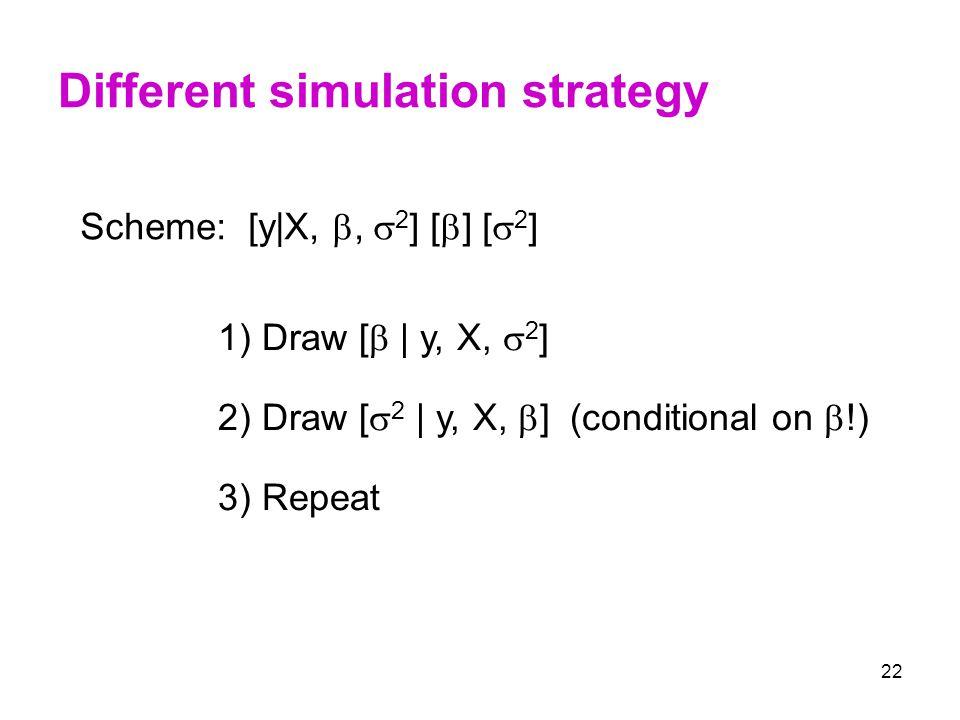 22 Different simulation strategy 3) Repeat 2) Draw [  2   y, X,  ] (conditional on  !) 1) Draw [    y, X,  2 ] Scheme: [y X, ,  2 ] [  ] [  2