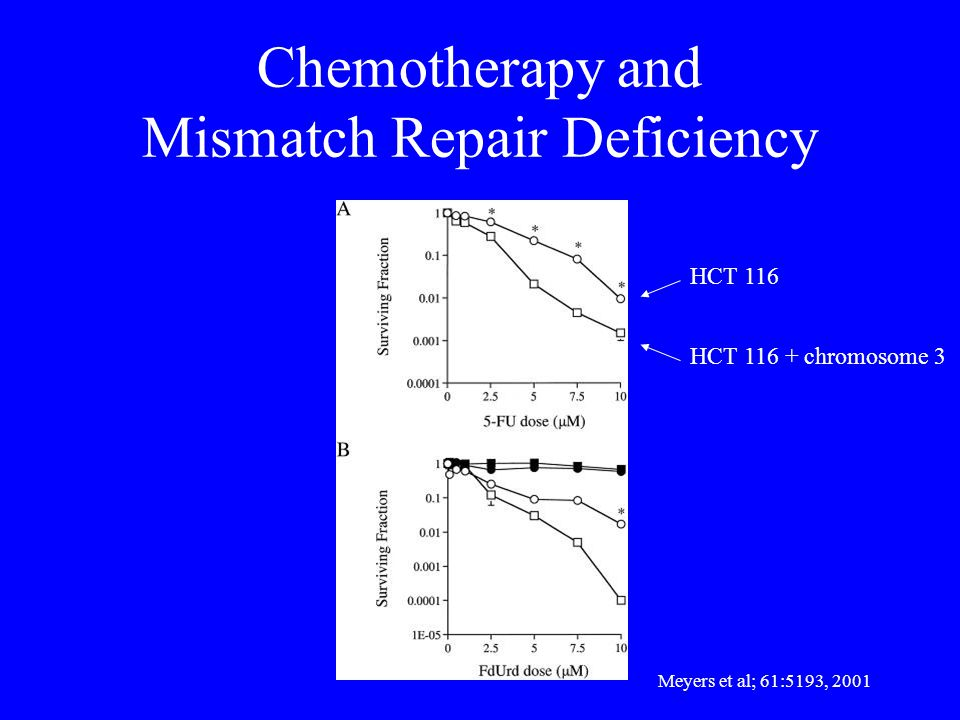 Chemotherapy and Mismatch Repair Deficiency Meyers et al; 61:5193, 2001 HCT 116 HCT chromosome 3