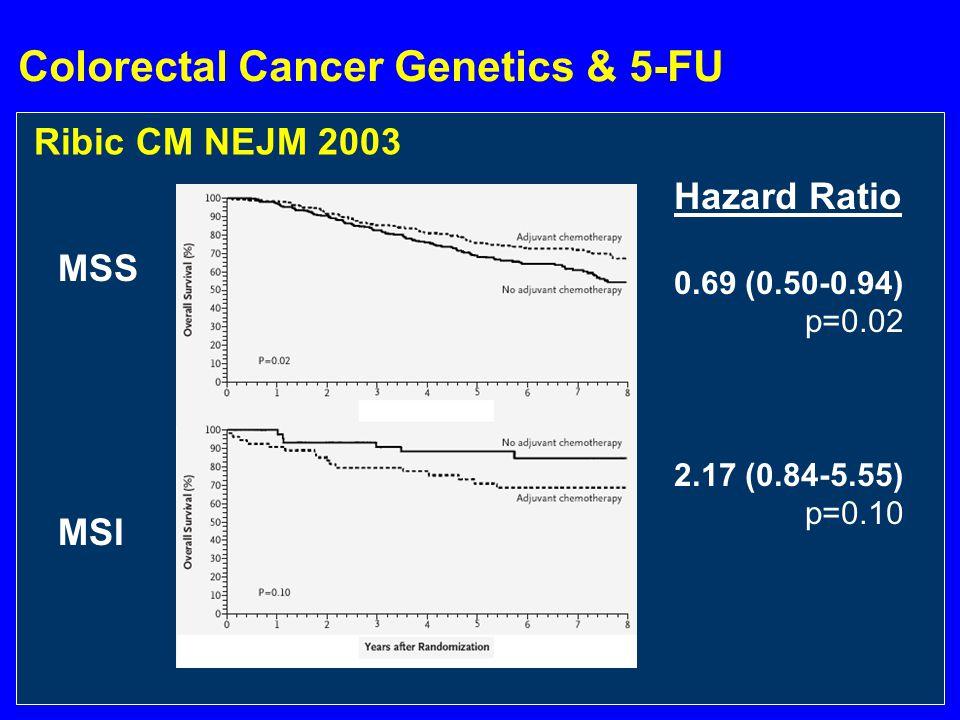 Colorectal Cancer Genetics & 5-FU Ribic CM NEJM 2003 MSS MSI Hazard Ratio 0.69 (0.50-0.94) p=0.02 2.17 (0.84-5.55) p=0.10