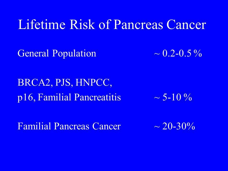 Lifetime Risk of Pancreas Cancer General Population ~ 0.2-0.5 % BRCA2, PJS, HNPCC, p16, Familial Pancreatitis ~ 5-10 % Familial Pancreas Cancer ~ 20-30%