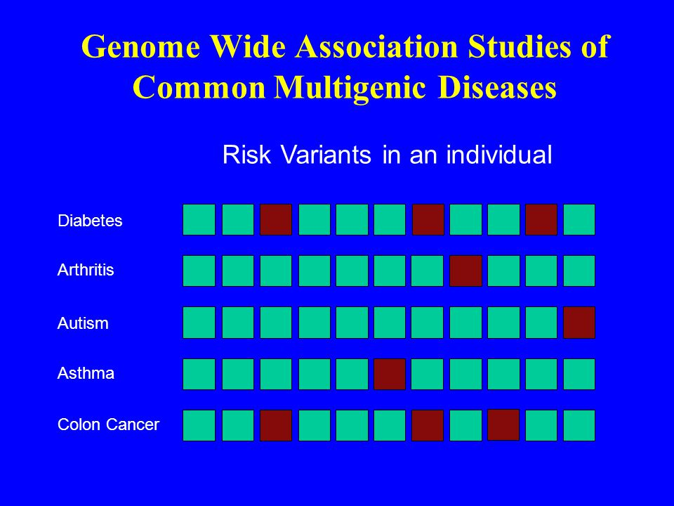 Genome Wide Association Studies of Common Multigenic Diseases Risk Variants in an individual Asthma Diabetes Arthritis Autism Colon Cancer