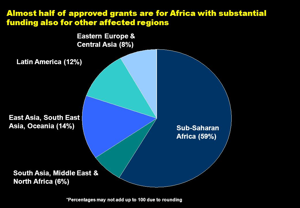 NY-070626.001/020419VtsimSL001 9 Almost half of approved grants are for Africa with substantial funding also for other affected regions South Asia, Mi