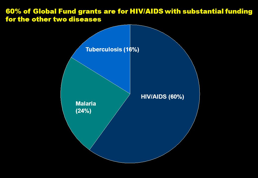 NY-070626.001/020419VtsimSL001 10 Tuberculosis (16%) Malaria (24%) HIV/AIDS (60%) 60% of Global Fund grants are for HIV/AIDS with substantial funding