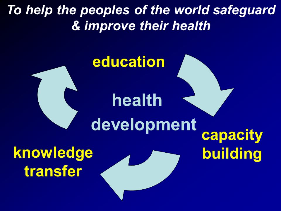 To help the peoples of the world safeguard & improve their health development knowledge transfer capacity building education health