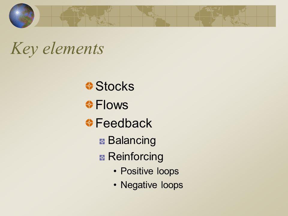 Key elements Stocks Flows Feedback Balancing Reinforcing Positive loops Negative loops