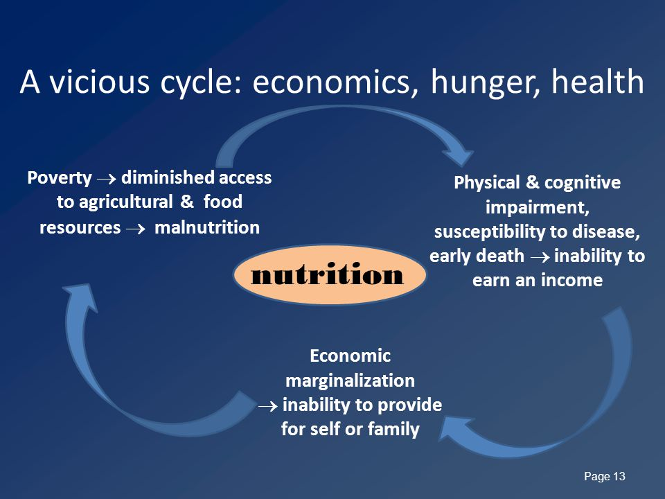 A vicious cycle: economics, hunger, health Page 13 Economic marginalization  inability to provide for self or family Poverty  diminished access to agricultural & food resources  malnutrition Physical & cognitive impairment, susceptibility to disease, early death  inability to earn an income nutrition