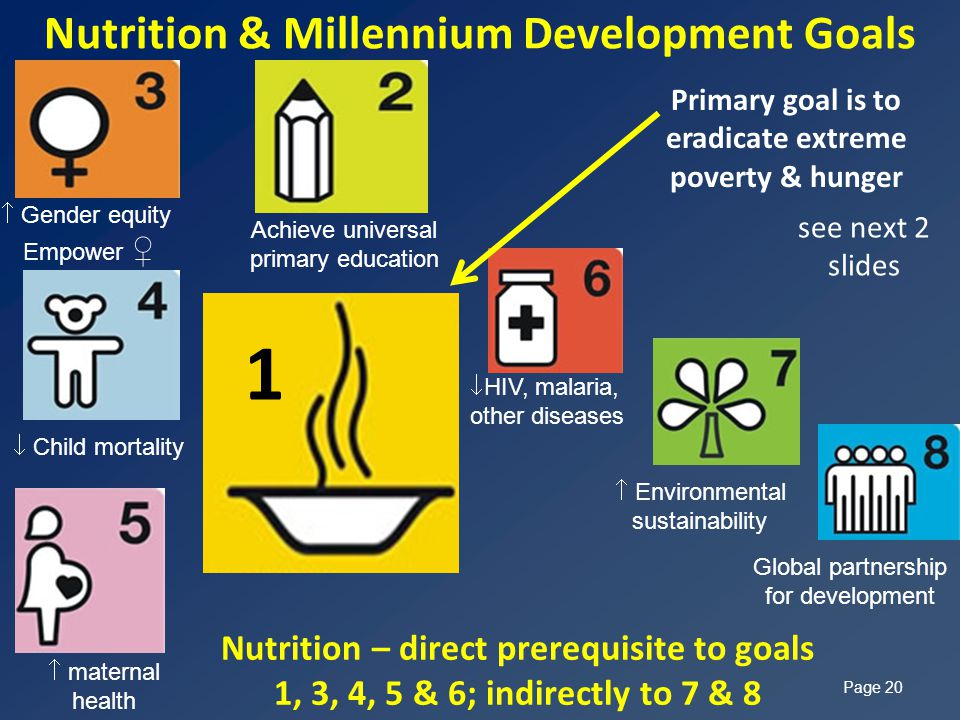 Nutrition & Millennium Development Goals Page 20 Primary goal is to eradicate extreme poverty & hunger Nutrition – direct prerequisite to goals 1, 3, 4, 5 & 6; indirectly to 7 & 8 see next 2 slides 1  maternal health  Child mortality  Gender equity Empower ♀ Achieve universal primary education  HIV, malaria, other diseases  Environmental sustainability Global partnership for development