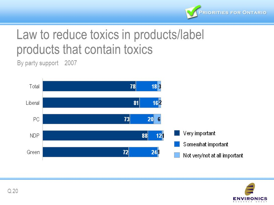 Law to reduce toxics in products/label products that contain toxics Q.20 By party support 2007