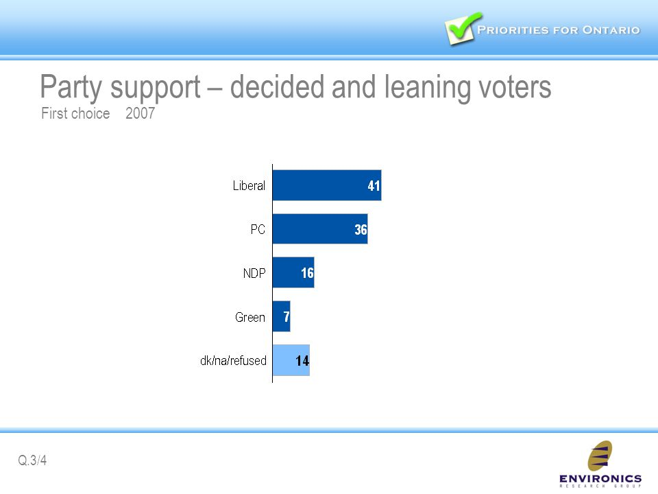 Party support – decided and leaning voters First choice 2007 Q.3/4