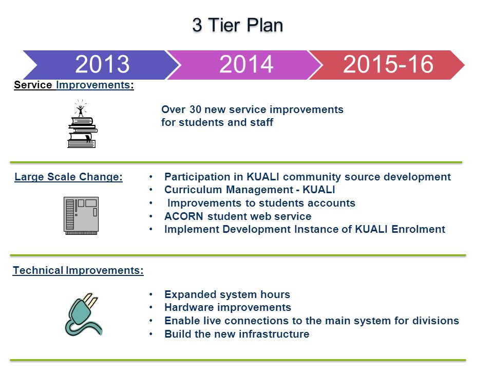 Strategic Plan Service Improvements: Large Scale Change: Technical Improvements: 3 Tier Plan Over 30 new service improvements for students and staff Expanded system hours Hardware improvements Enable live connections to the main system for divisions Build the new infrastructure Participation in KUALI community source development Curriculum Management - KUALI Improvements to students accounts ACORN student web service Implement Development Instance of KUALI Enrolment