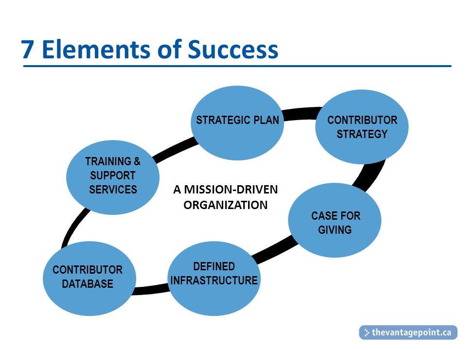 7 Elements of Success Jeffrey R. Wilcox, CFRE. Copyright 2009.