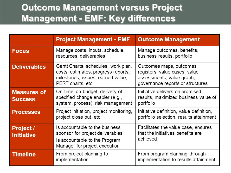 Outcome Management versus Project Management - EMF: Key differences Project Management - EMFOutcome Management Focus Manage costs, inputs, schedule, resources, deliverables Manage outcomes, benefits, business results, portfolio Deliverables Gantt Charts, schedules, work plan, costs, estimates, progress reports, milestones, issues, earned value, PERT charts, etc.