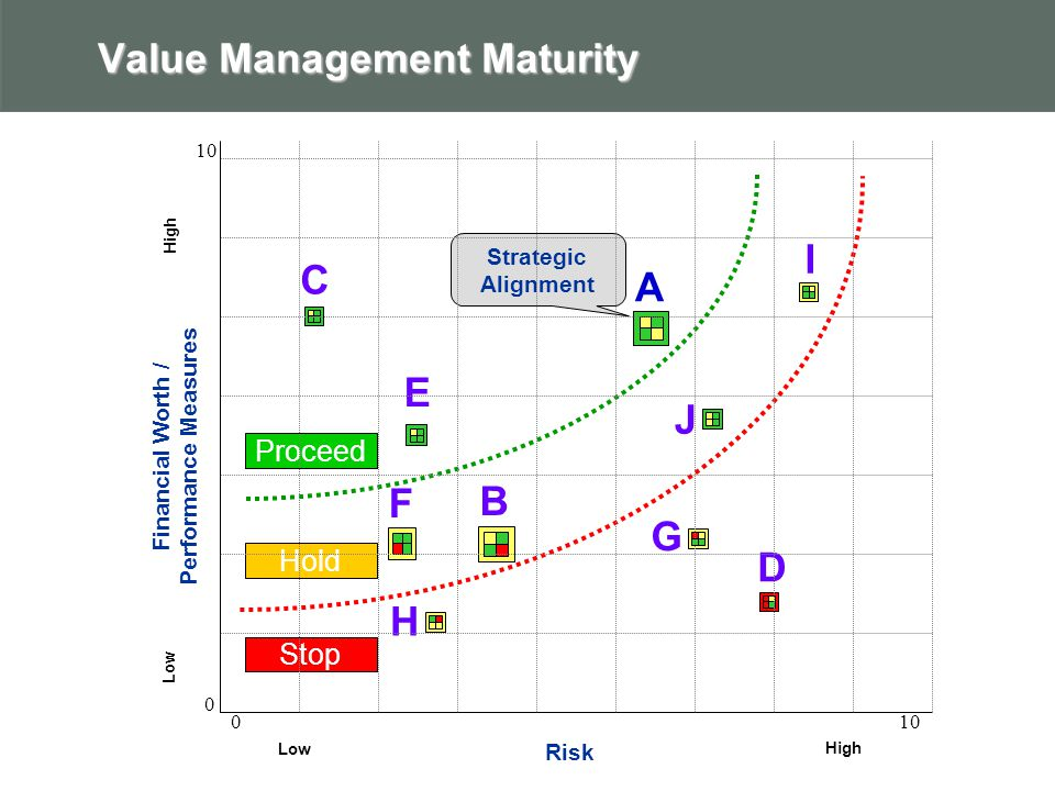 Value Management Maturity A B F Financial Worth / Performance Measures Risk Low High Low High Proceed Hold Stop C D E H J I G Strategic Alignment 0 010