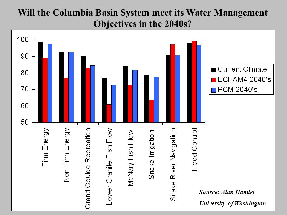 Will the Columbia Basin System meet its Water Management Objectives in the 2040s? Source: Alan Hamlet University of Washington