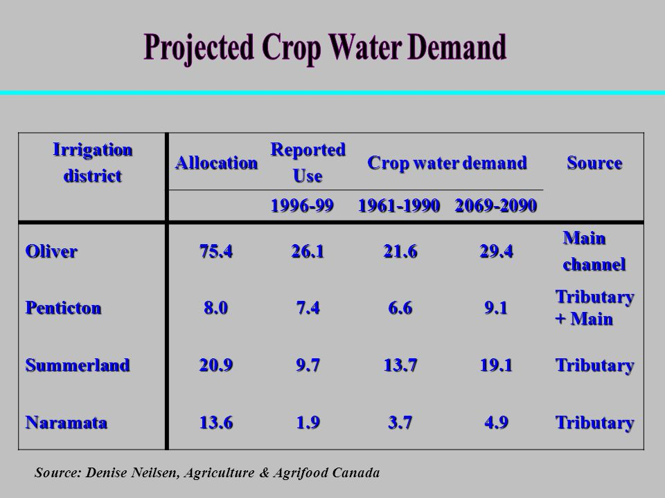 IrrigationdistrictAllocationReportedUse Crop water demand Source Oliver Mainchannel Penticton Tributary + Main Summerland Tributary Naramata Tributary Source: Denise Neilsen, Agriculture & Agrifood Canada