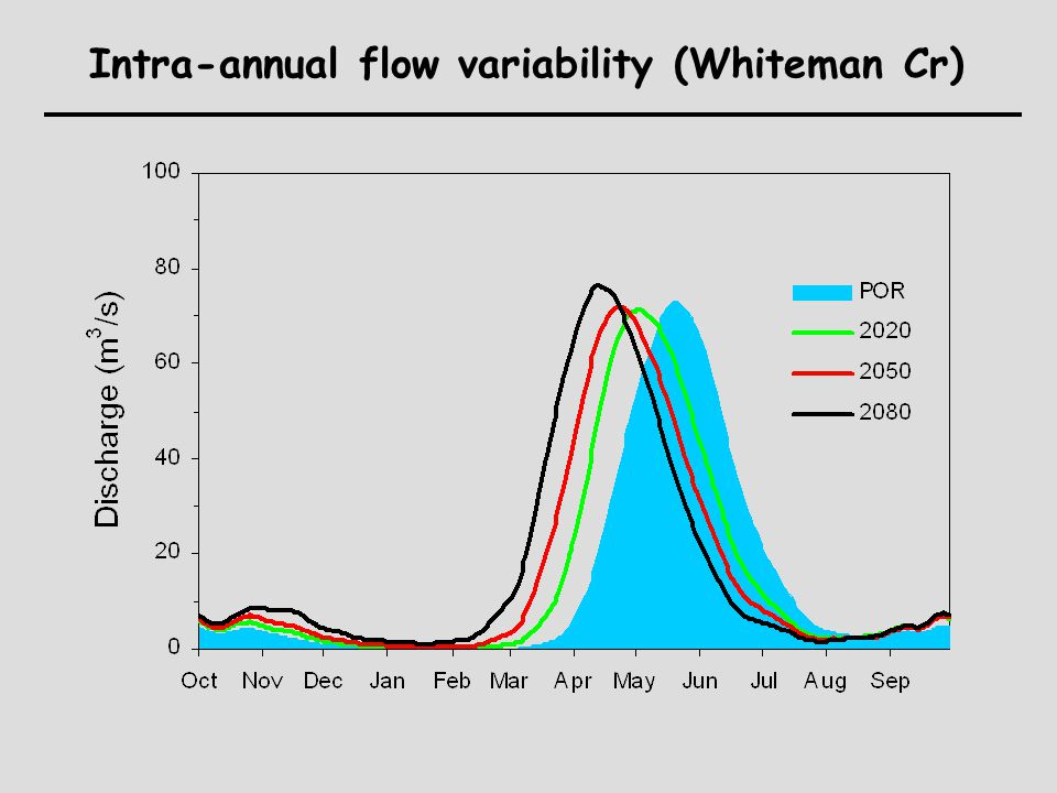Intra-annual flow variability (Whiteman Cr)