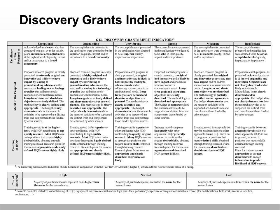 24 Discovery Grants Indicators