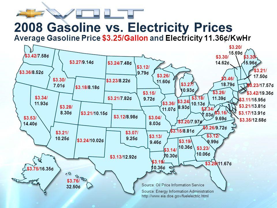 2008 Gasoline vs.