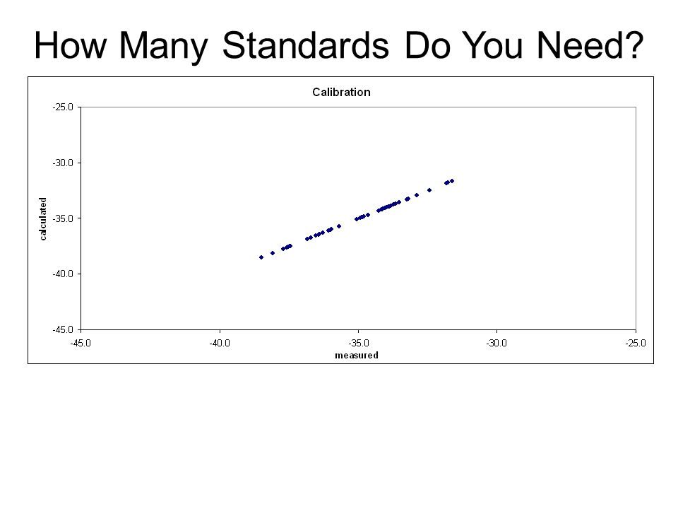 How Many Standards Do You Need?