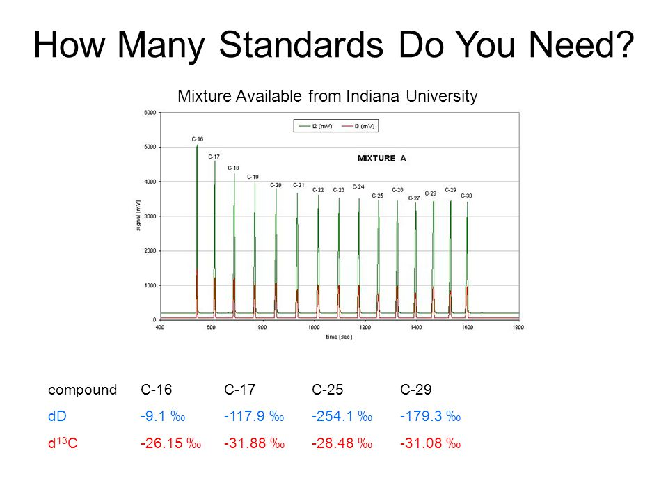 Mixture Available from Indiana University C-16 -9.1 ‰ -26.15 ‰ C-17 -117.9 ‰ -31.88 ‰ C-25 -254.1 ‰ -28.48 ‰ C-29 -179.3 ‰ -31.08 ‰ compound dD d 13 C