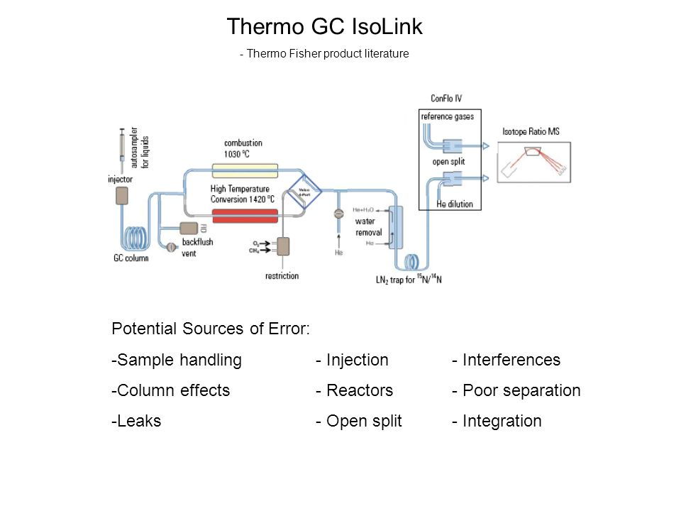 Thermo GC IsoLink - Thermo Fisher product literature Potential Sources of Error: -Sample handling- Injection- Interferences -Column effects- Reactors-