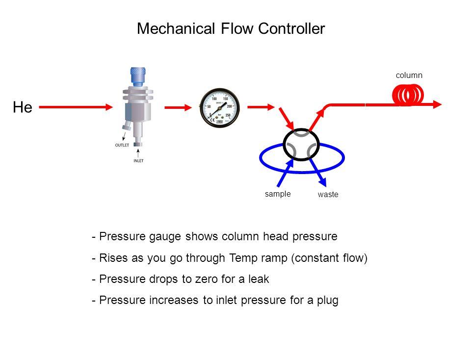 Mechanical Flow Controller He sample column waste - Pressure gauge shows column head pressure - Rises as you go through Temp ramp (constant flow) - Pr