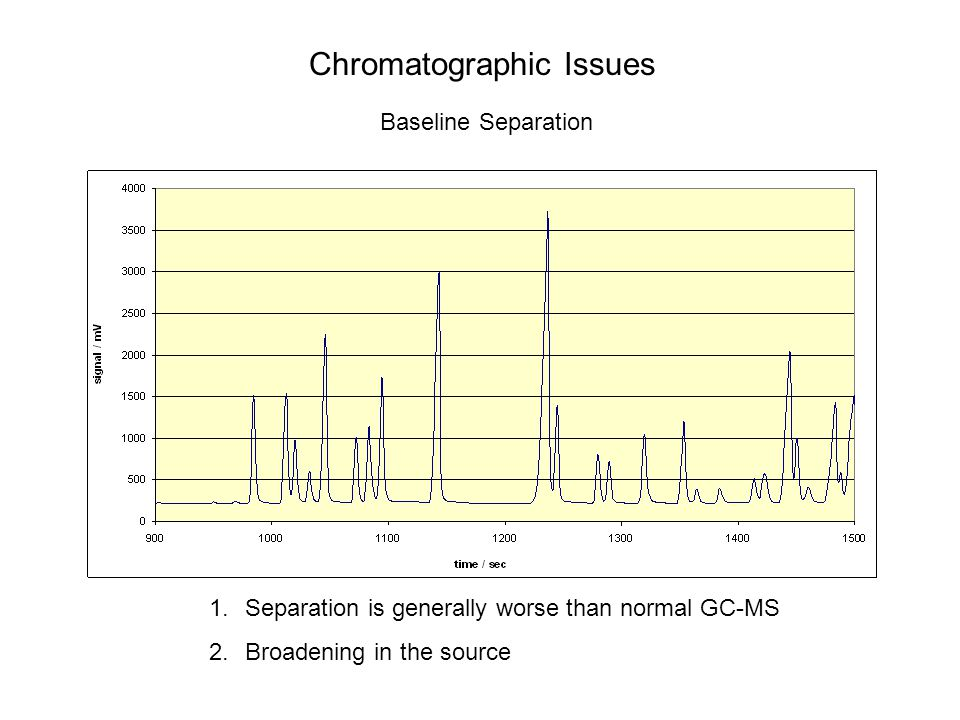 Chromatographic Issues Baseline Separation 1.Separation is generally worse than normal GC-MS 2.Broadening in the source