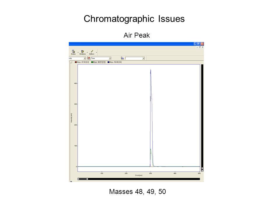 Chromatographic Issues Air Peak Masses 48, 49, 50