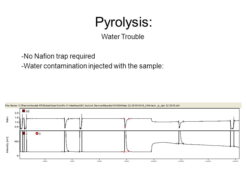 Pyrolysis: Water Trouble -No Nafion trap required -Water contamination injected with the sample: