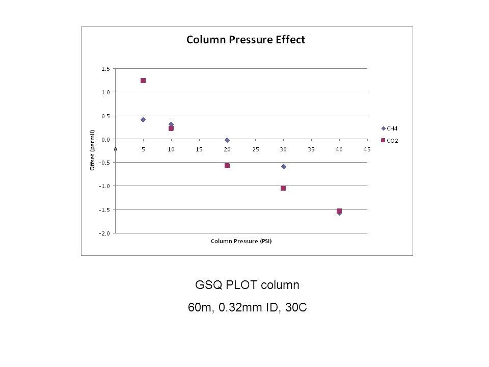 GSQ PLOT column 60m, 0.32mm ID, 30C