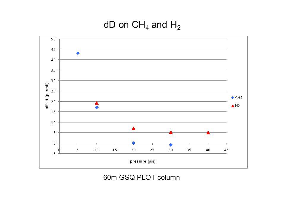 dD on CH 4 and H 2 60m GSQ PLOT column