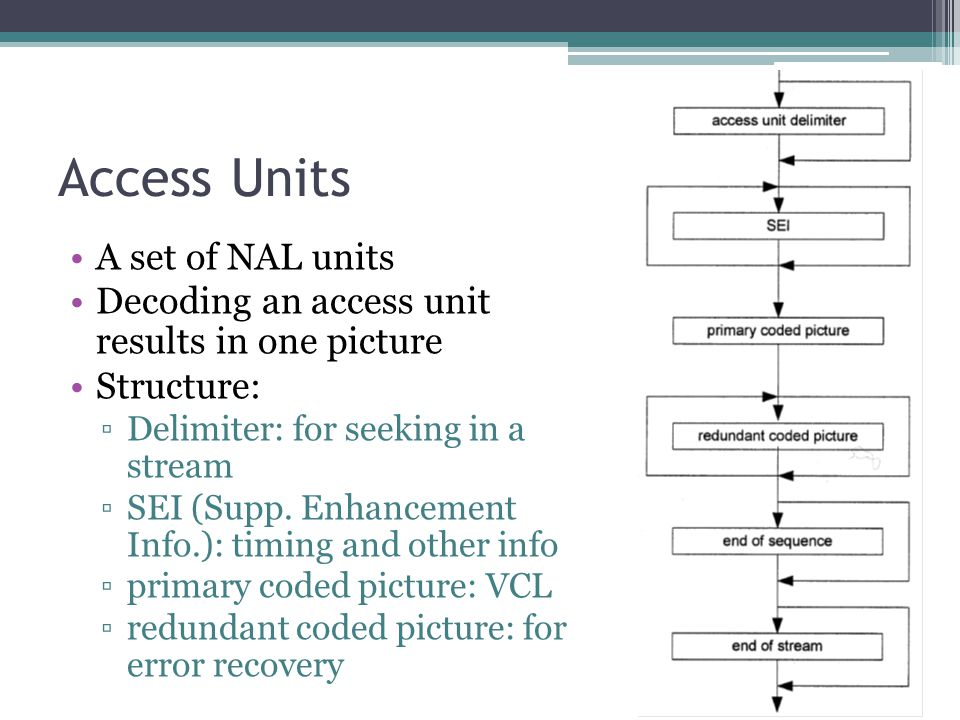 Access Units A set of NAL units Decoding an access unit results in one picture Structure: ▫Delimiter: for seeking in a stream ▫SEI (Supp. Enhancement