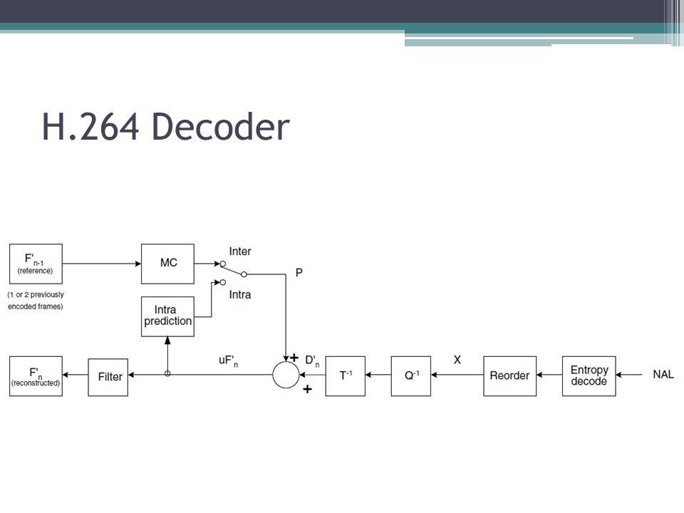 H.264 Decoder