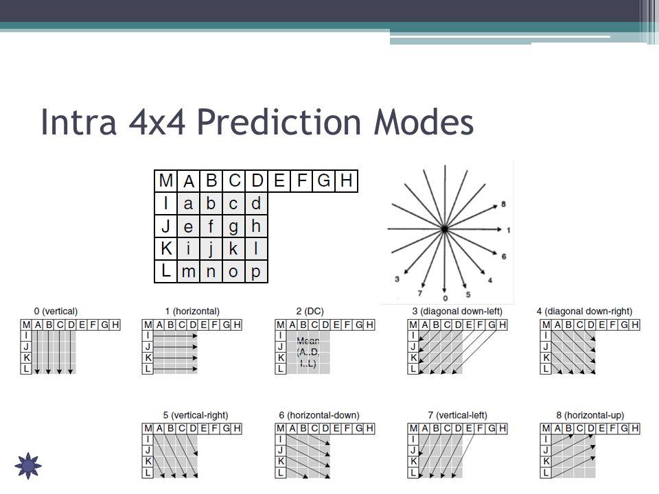 Intra 4x4 Prediction Modes