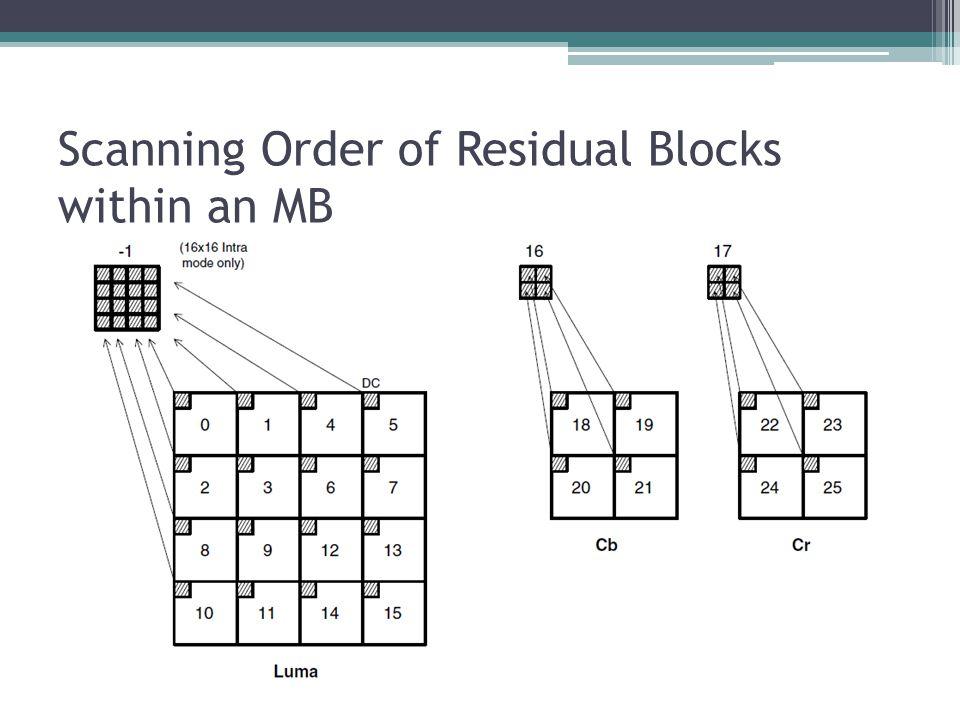 Scanning Order of Residual Blocks within an MB