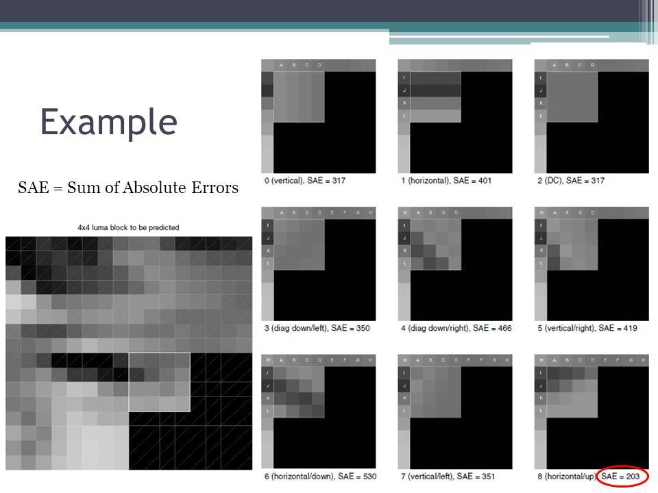 Example SAE = Sum of Absolute Errors
