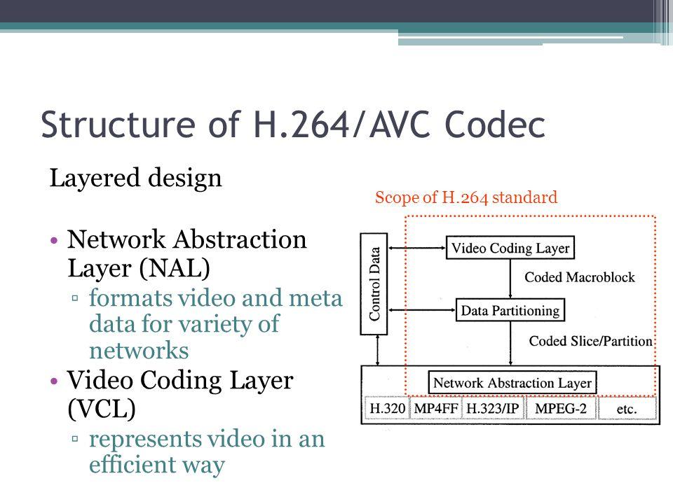 H.264 Profiles